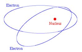 Figure 2: Classical picture of electrons in orbit round the nucleus of an atom.